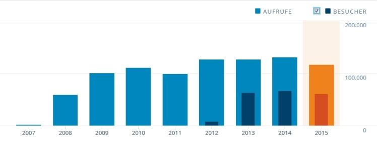 Blogstatistik_8 Jahre