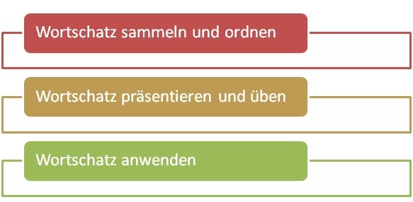 Plan_Modul_Wortschatz