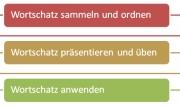 Plan_Modul_Wortschatz1
